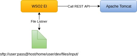 Invoking a REST API with SFTP content through WSO2 EI